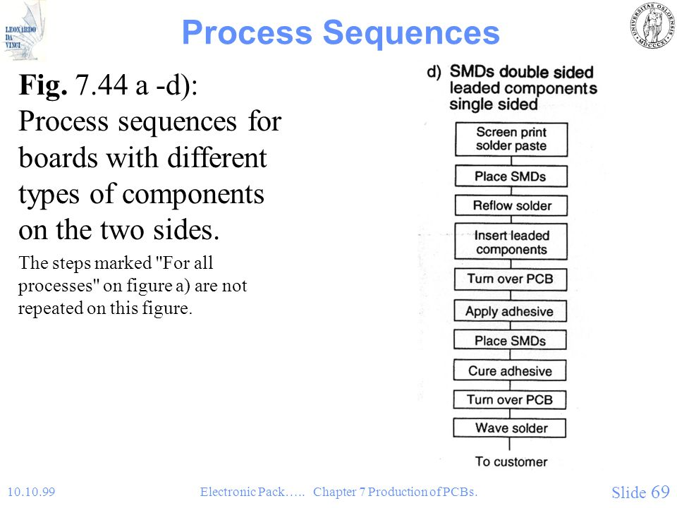 Chapter 7: Production of Printed Circuit Boards - ppt video online