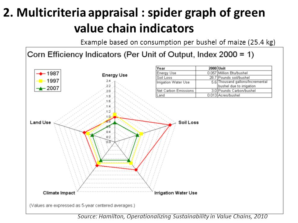2. Multicriteria appraisal : spider graph of green value chain indicators