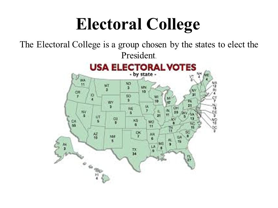 Electoral College The Electoral College is a group chosen by the states to elect the President.