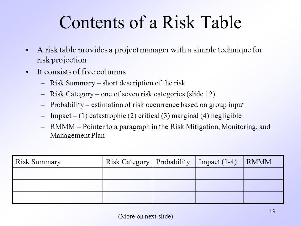 Chapter 25 Risk Management - ppt video online download