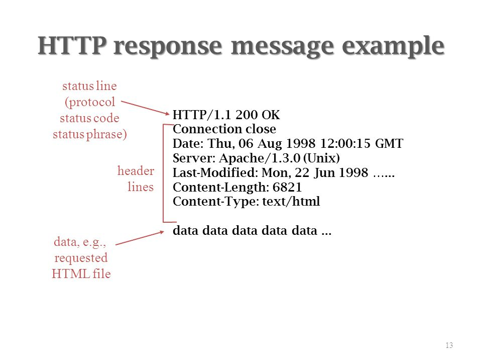 Pl Iv Group A Http Request Response Header Ppt Video Online