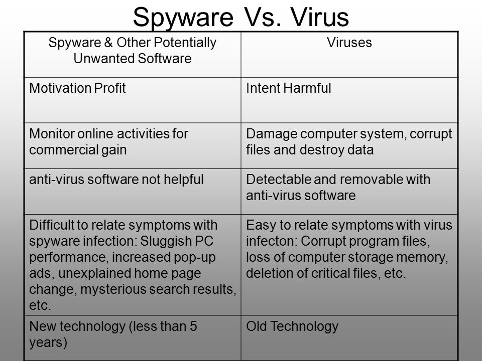 Spyware & Other Potentially Unwanted Software