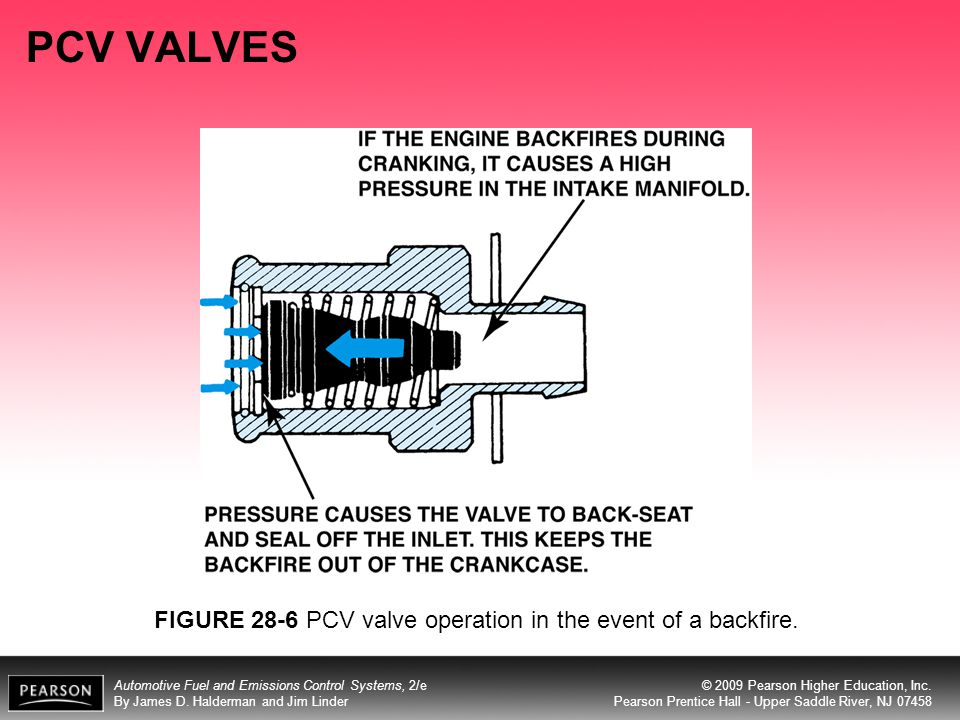 PCV VALVES FIGURE 28-6 PCV valve operation in the event of a backfire.