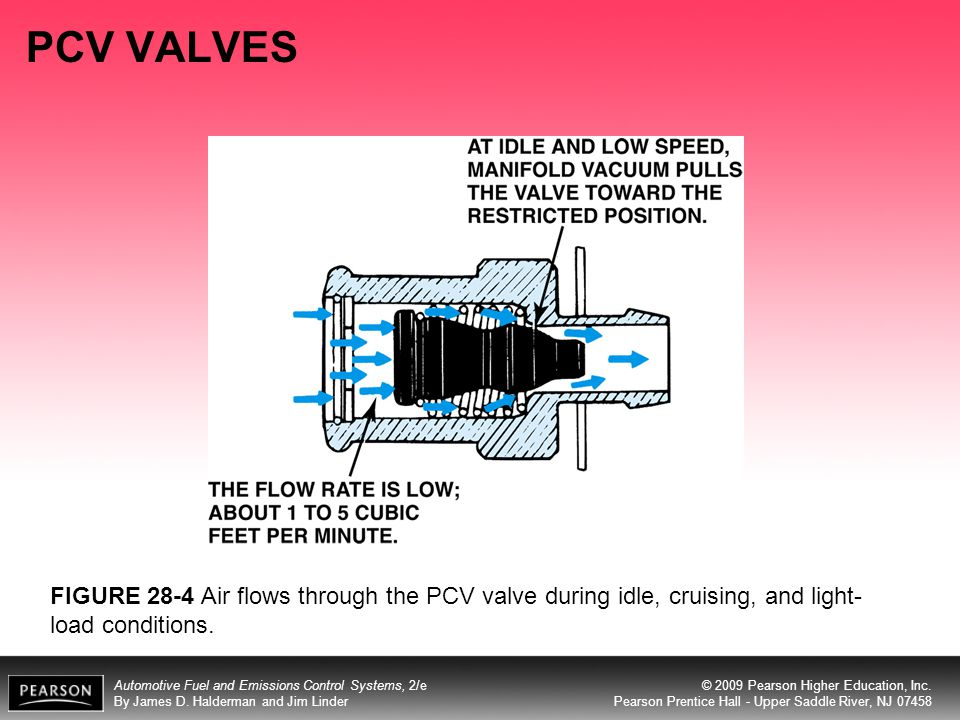PCV VALVES FIGURE 28-4 Air flows through the PCV valve during idle, cruising, and light-load conditions.