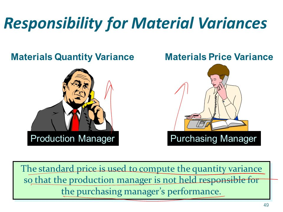 Direct Cost Variance And Management Control Ppt Download