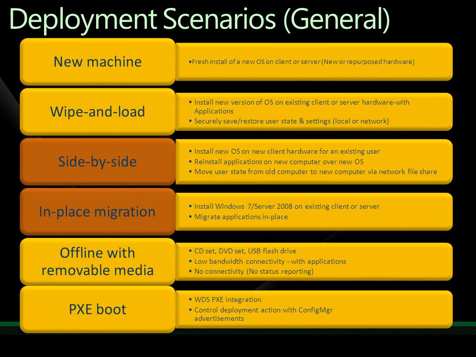 Using Windows Deployment Services And Microsoft System Center To