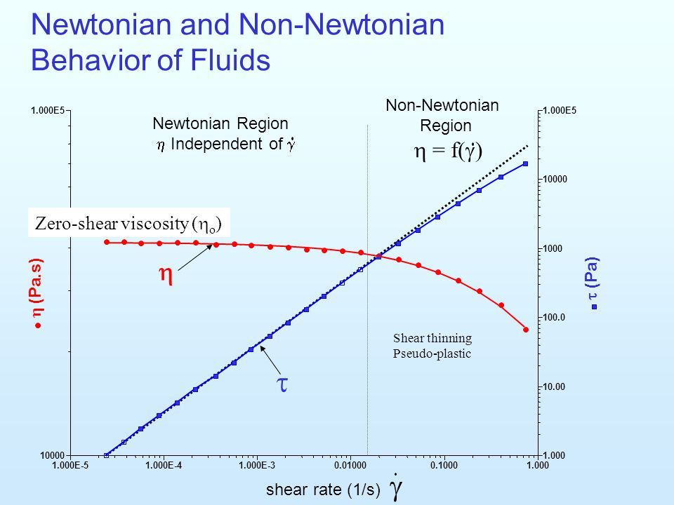 Newtonian and Non-Newtonian Behavior of Fluids
