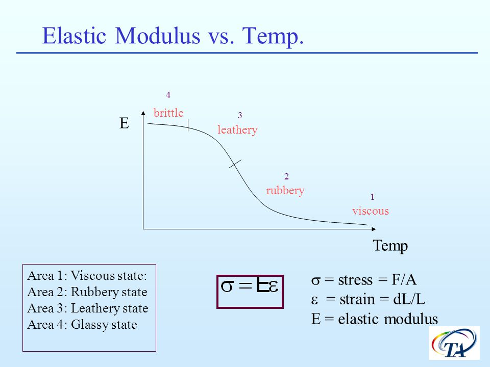 Elastic Modulus vs. Temp.