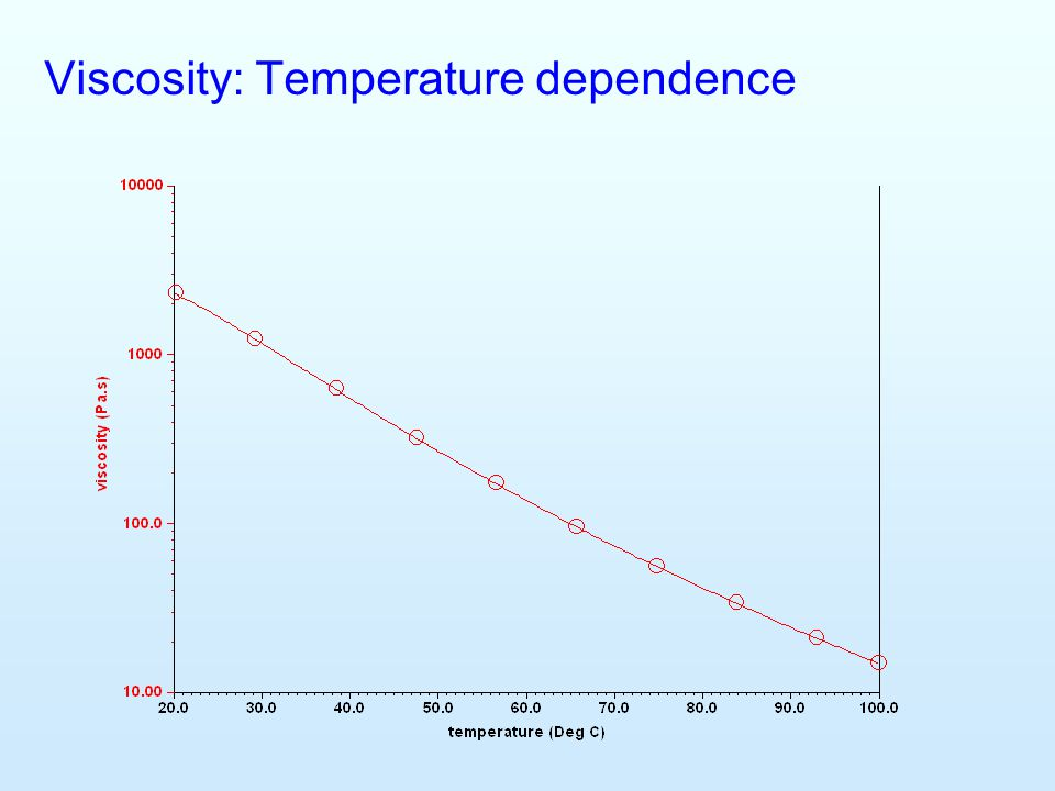 Viscosity: Temperature dependence
