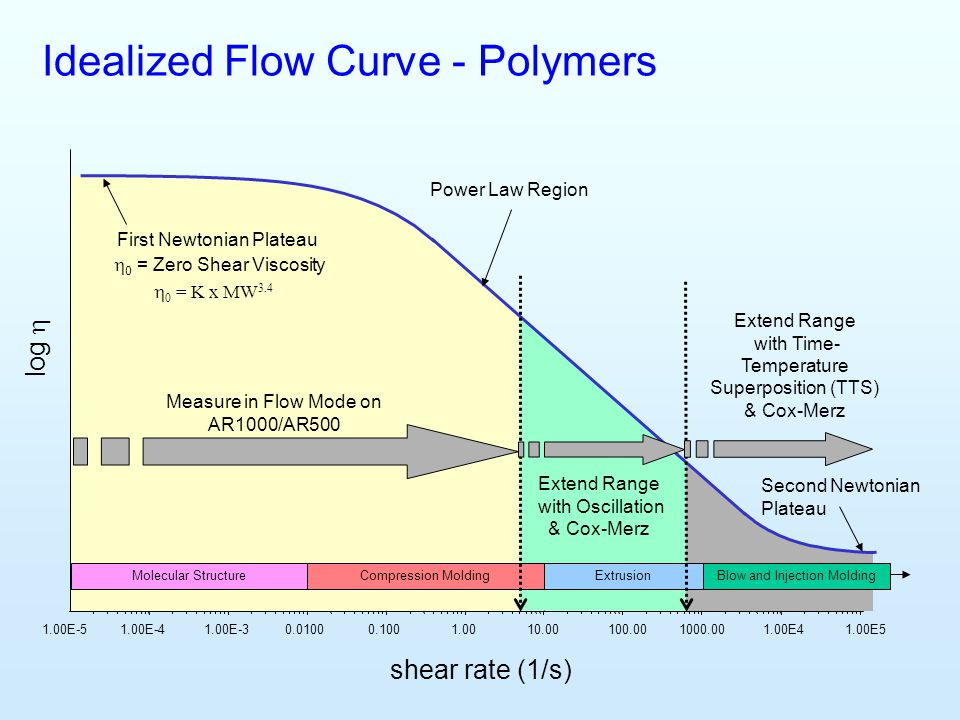Idealized Flow Curve - Polymers