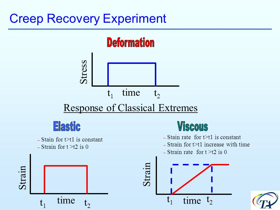 Response of Classical Extremes