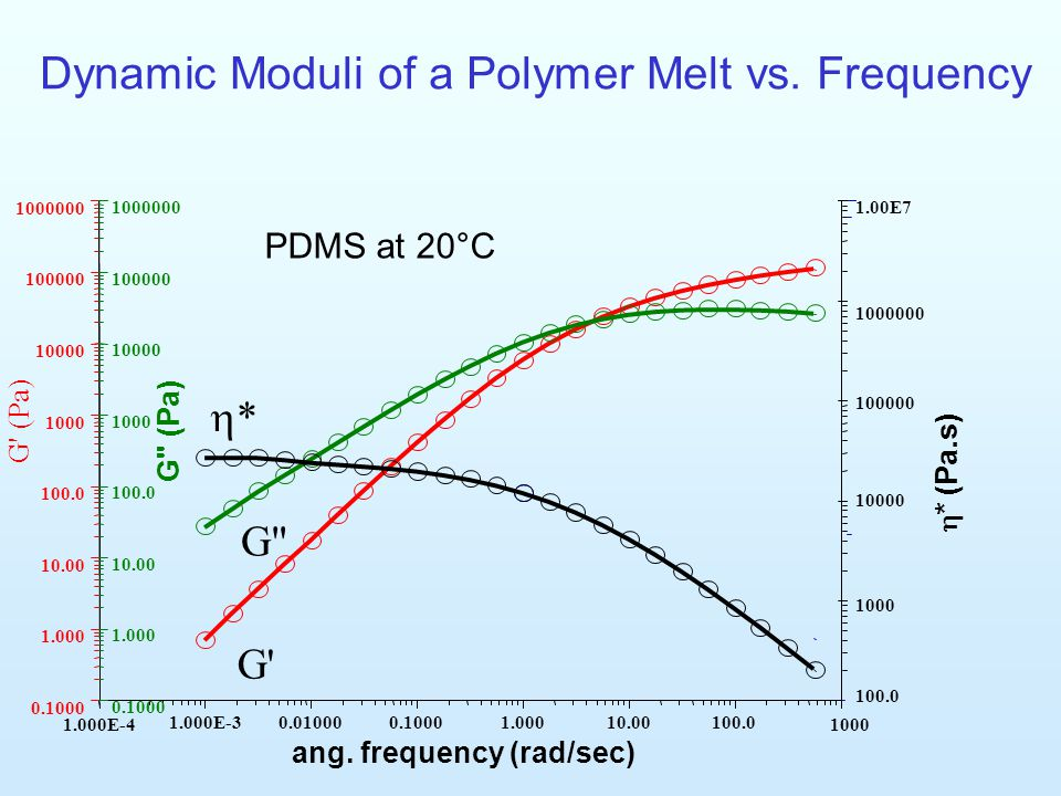 Dynamic Moduli of a Polymer Melt vs. Frequency
