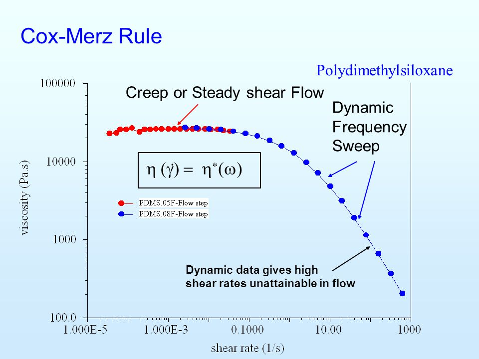 Cox-Merz Rule . h (g) = h*(w) Polydimethylsiloxane