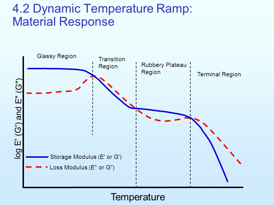 4.2 Dynamic Temperature Ramp: Material Response