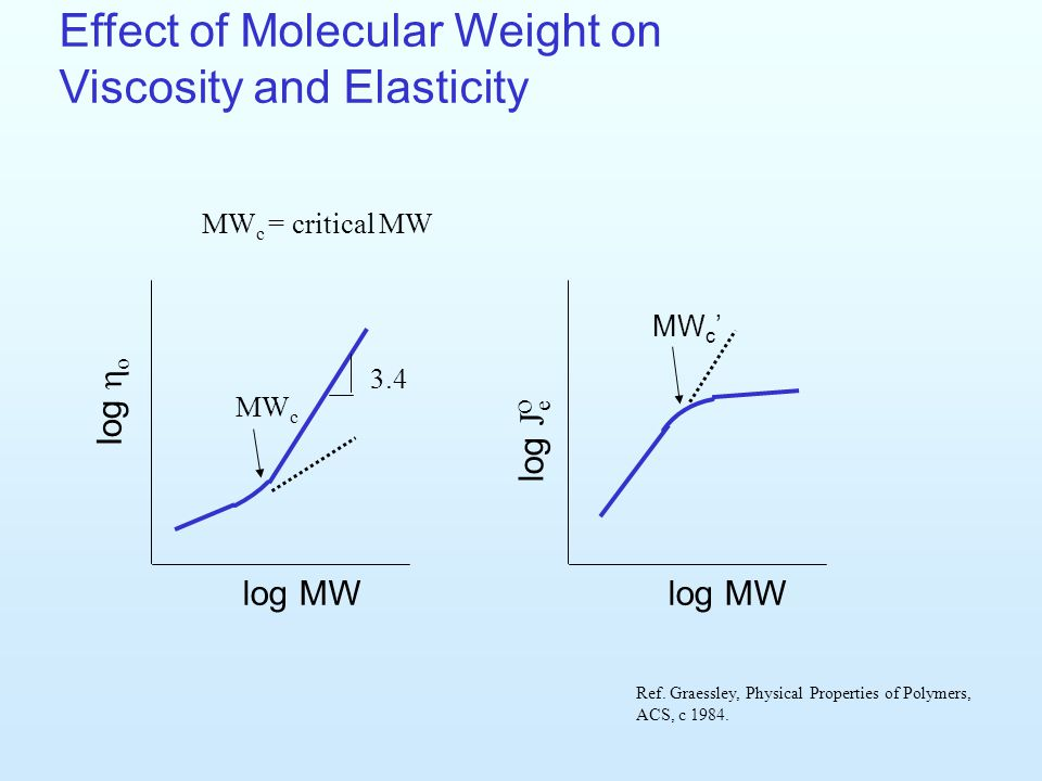 Effect of Molecular Weight on Viscosity and Elasticity