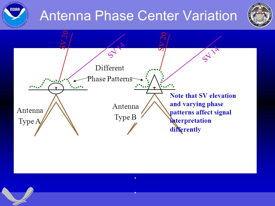 Antenna Phase Center Variation