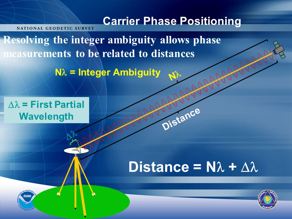 Carrier Phase Positioning