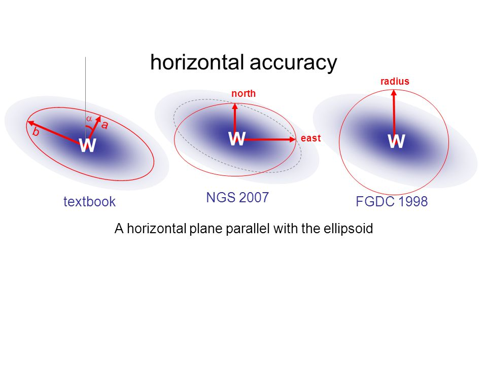 A horizontal plane parallel with the ellipsoid
