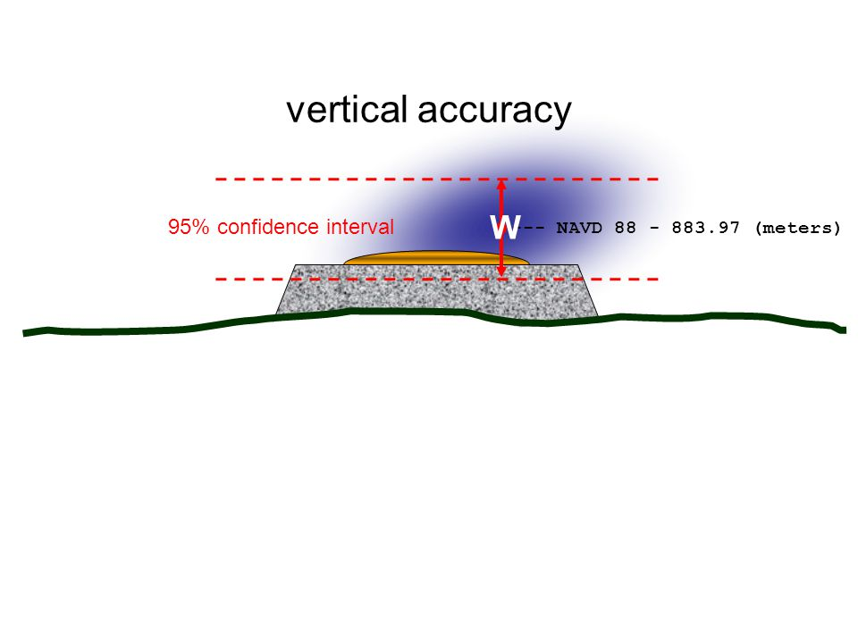 vertical accuracy W 95% confidence interval