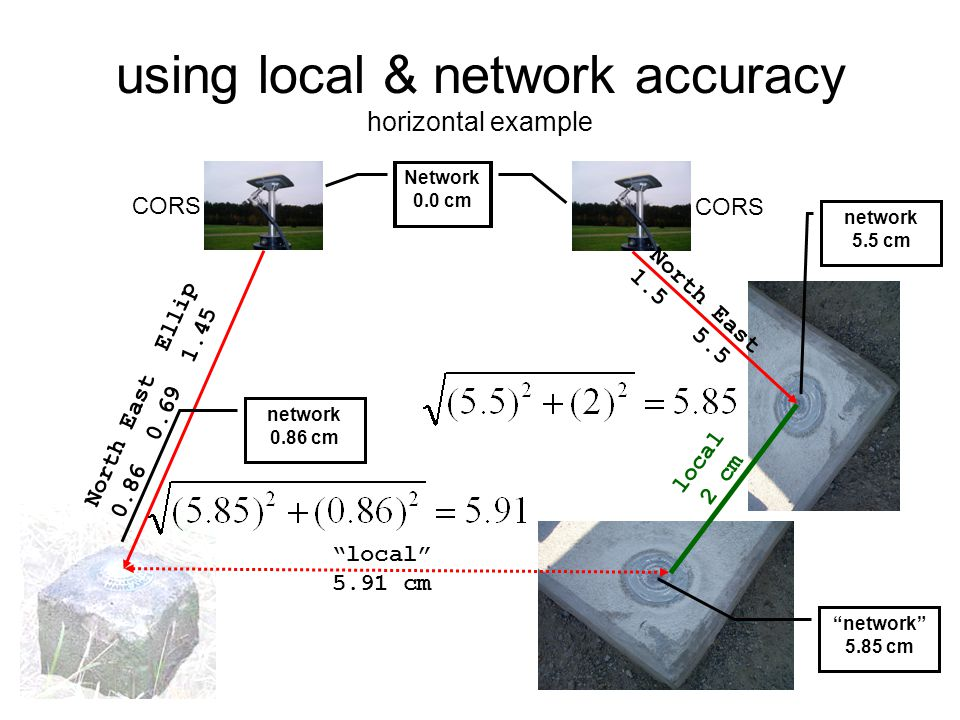 using local & network accuracy horizontal example