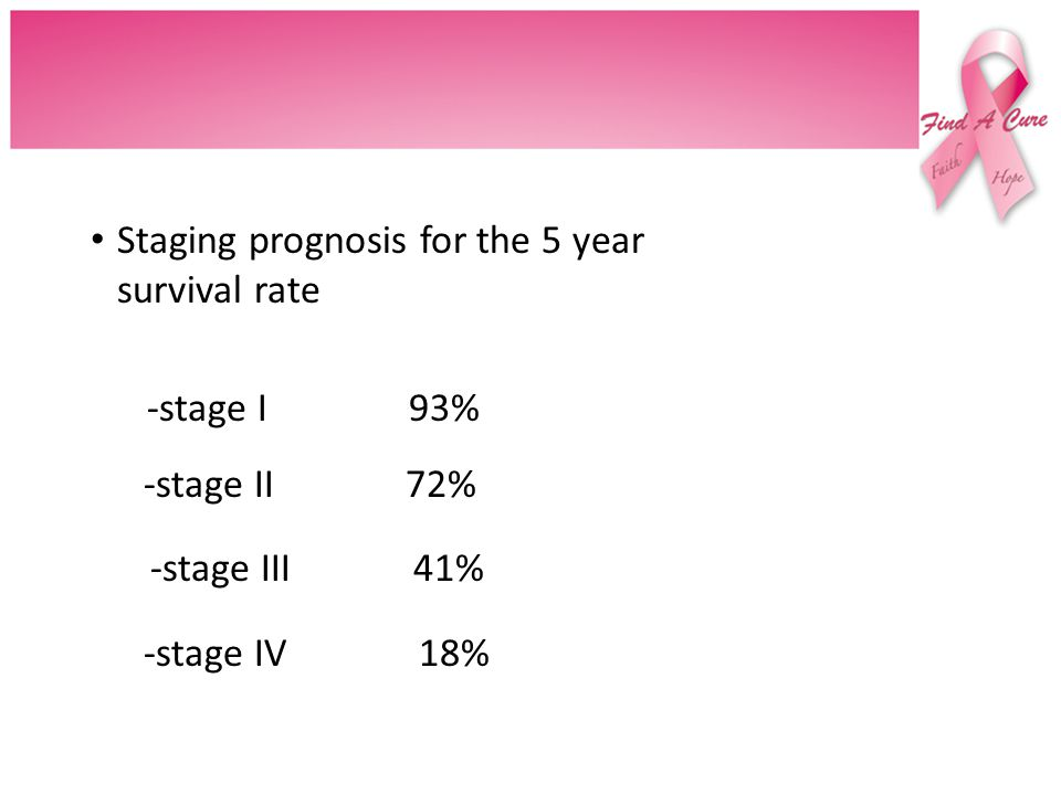 Staging prognosis for the 5 year survival rate