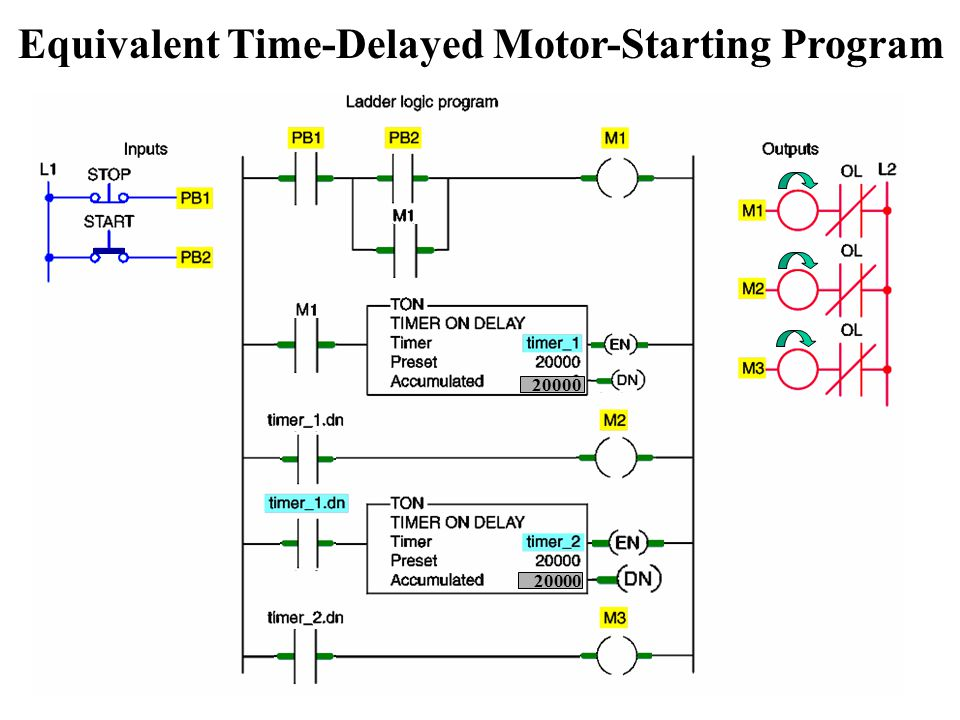Programmable Logic Controllers - ppt video online download