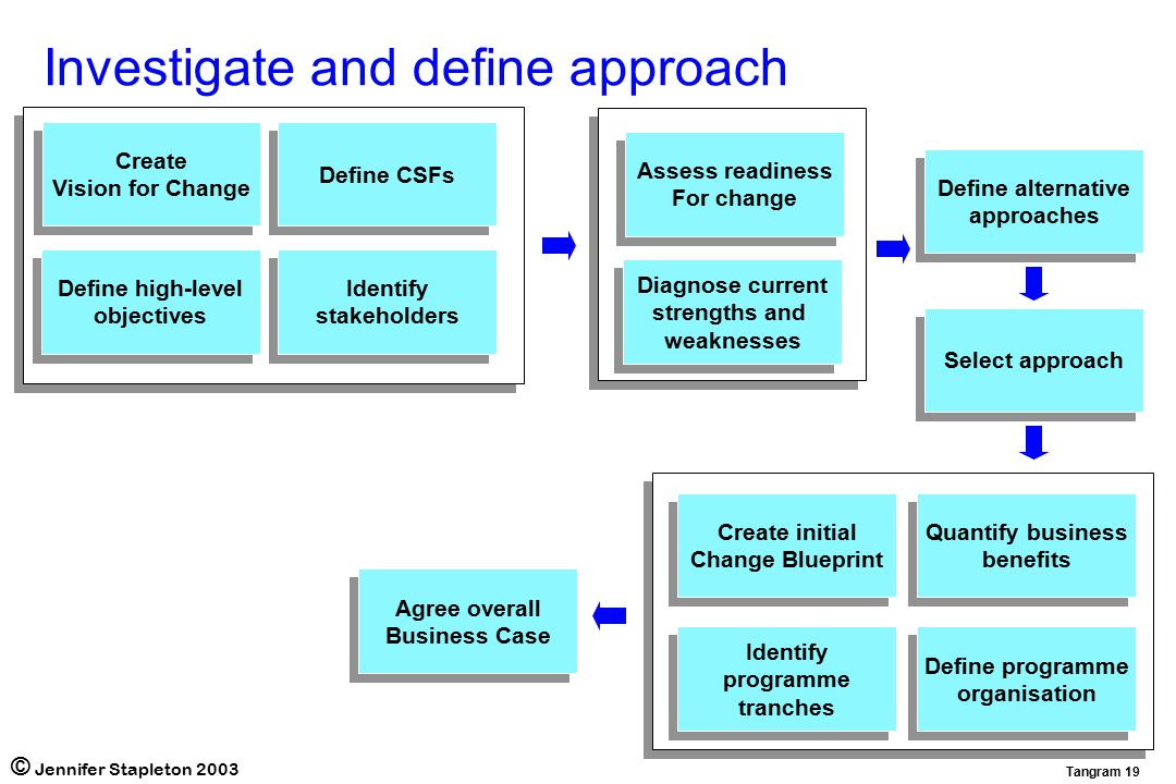 Effective programme management ppt video online download 19 investigate and define approach malvernweather Choice Image