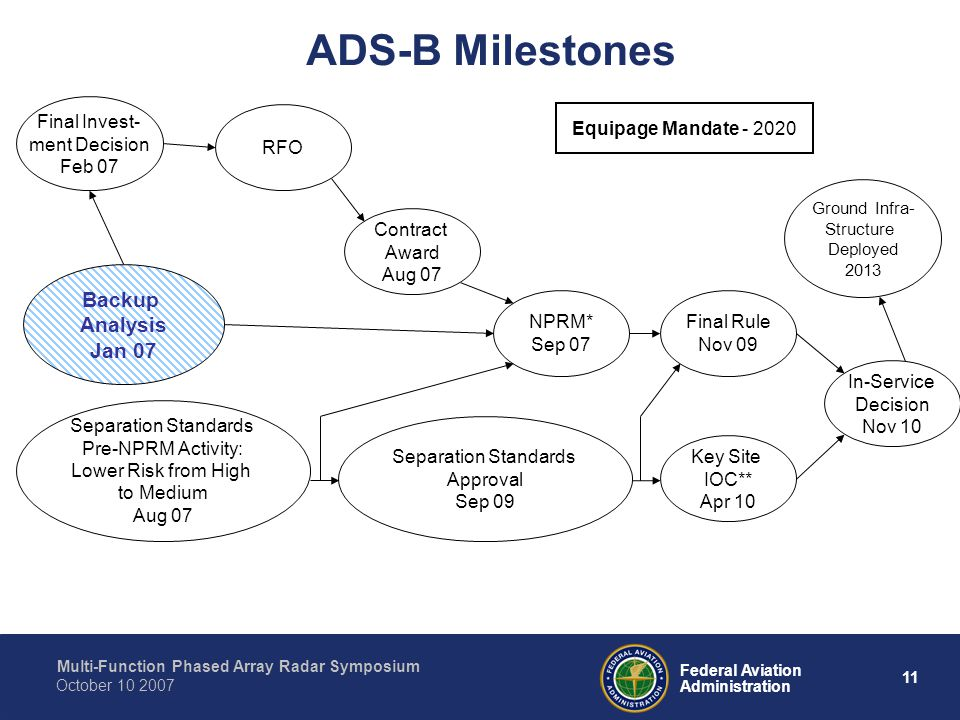 ADS-B Milestones Backup Analysis Jan 07 Final Invest- ment Decision