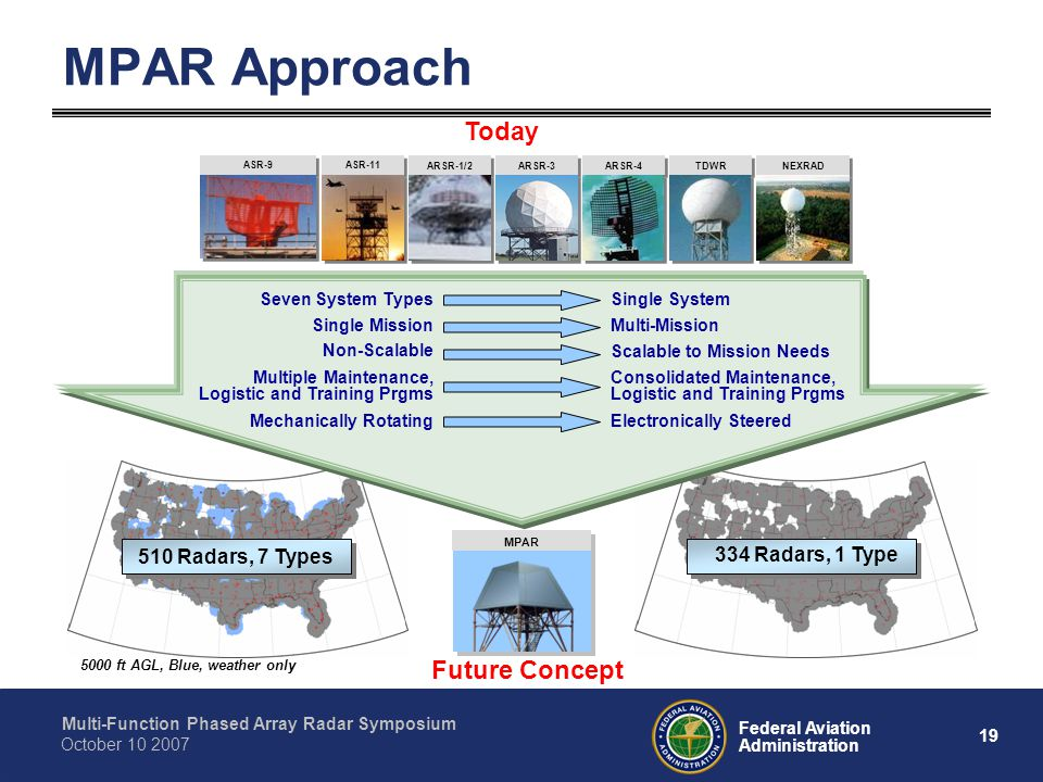MPAR Approach Today Future Concept 510 Radars, 7 Types