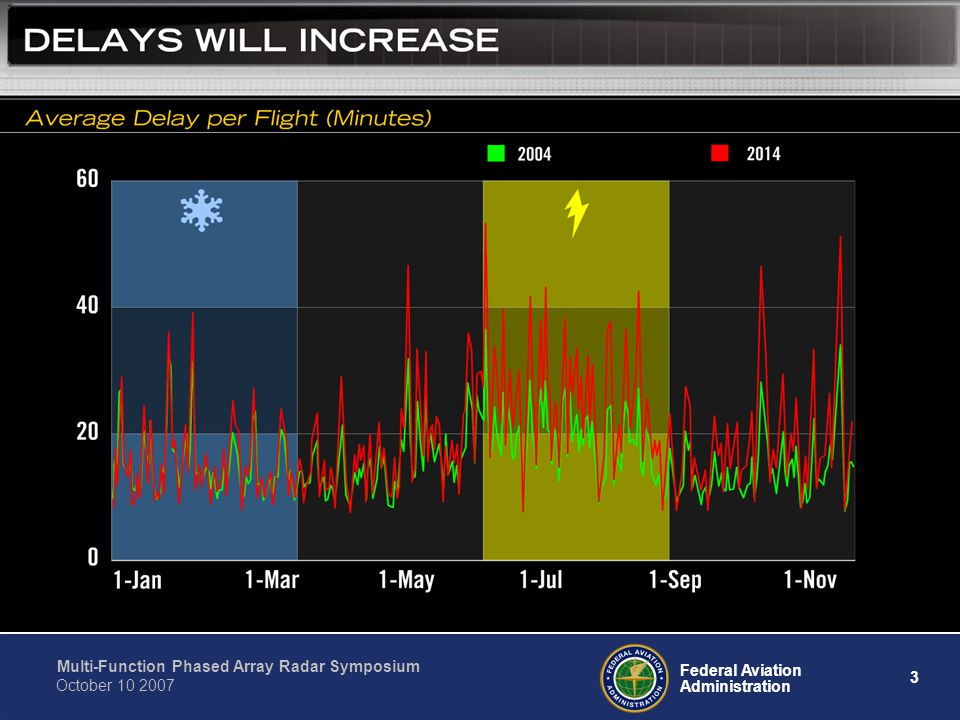 This chart compares the delays we experienced in 2004 … colored in green … with the delays we project for 2014 … colored in red.