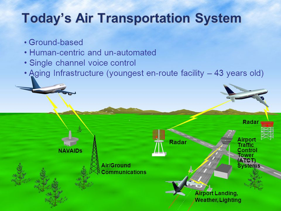 Today's Air Transportation System