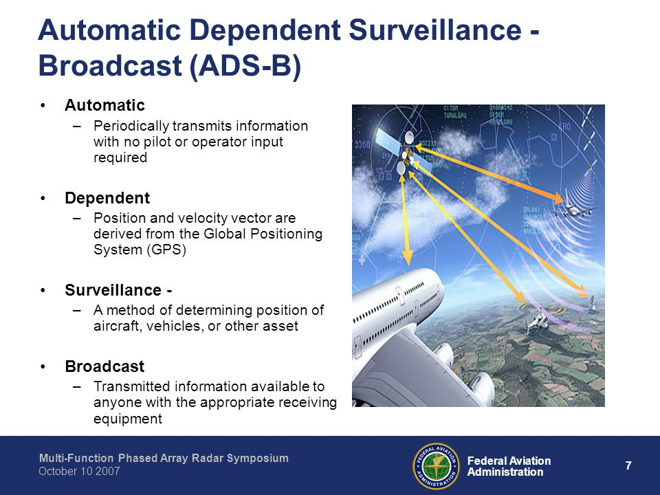 Automatic Dependent Surveillance - Broadcast (ADS-B)