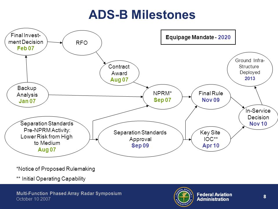 ADS-B Milestones Final Invest- ment Decision Feb 07 RFO