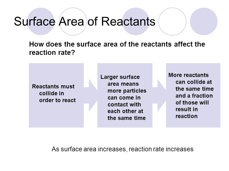 Surface Area of Reactants