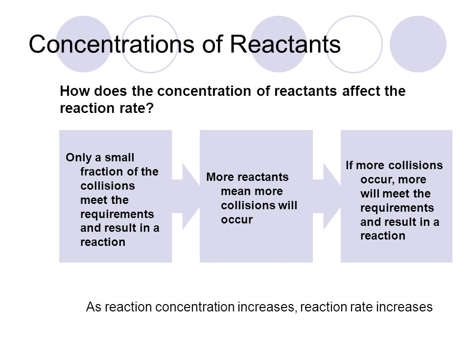 Concentrations of Reactants