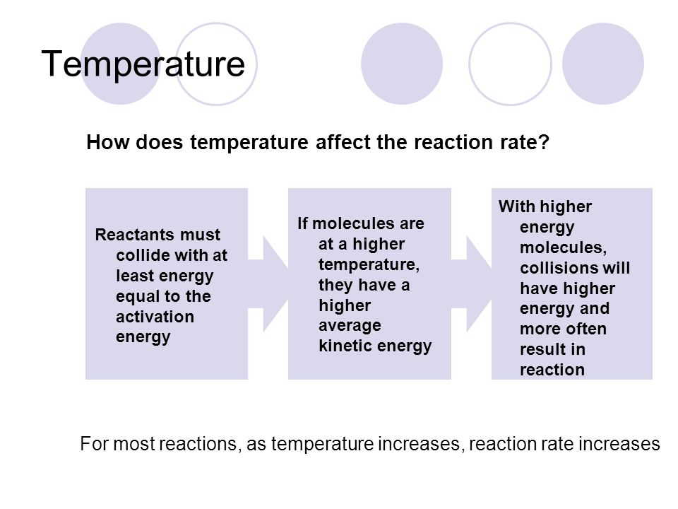 For most reactions, as temperature increases, reaction rate increases