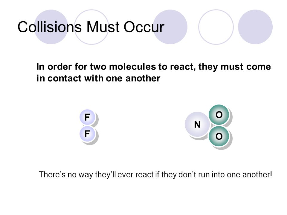 Collisions Must Occur In order for two molecules to react, they must come in contact with one another.