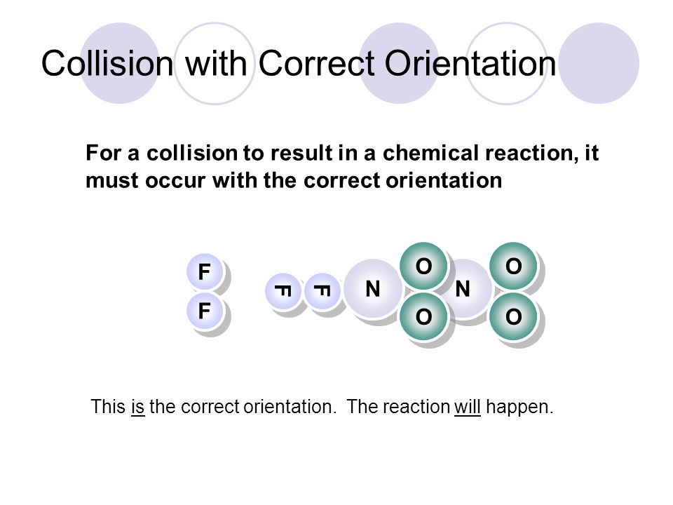 Collision with Correct Orientation