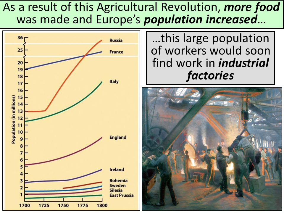 As a result of this Agricultural Revolution, more food was made and Europe's population increased…