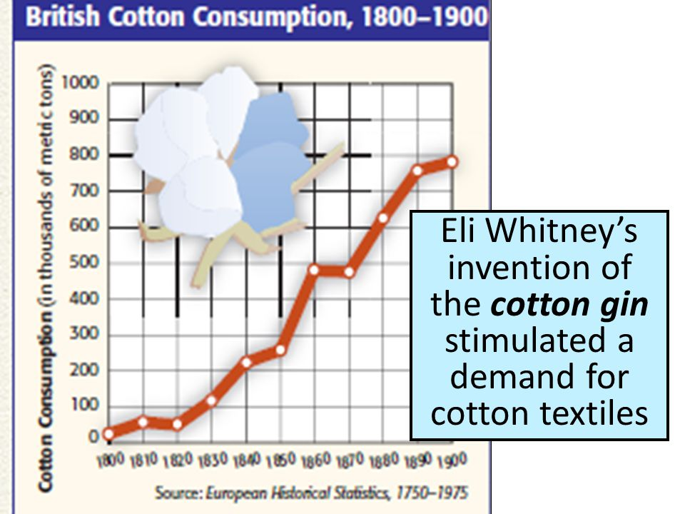 Eli Whitney's invention of the cotton gin stimulated a demand for cotton textiles