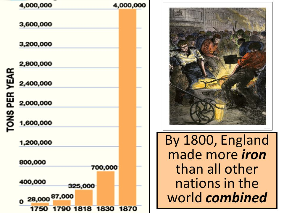 By 1800, England made more iron than all other nations in the world combined