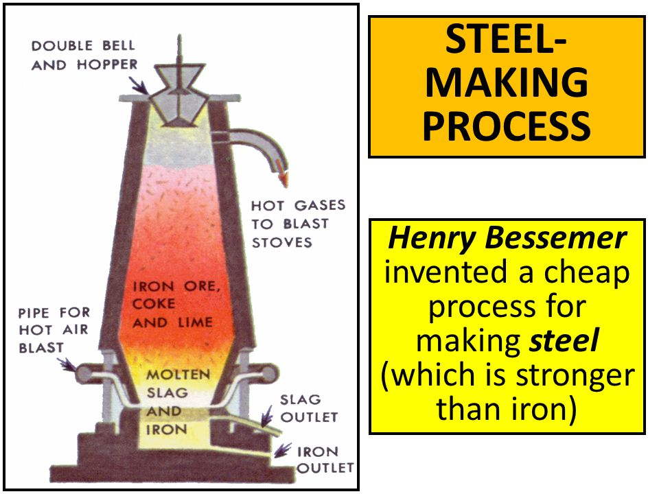 STEEL-MAKING PROCESS Henry Bessemer invented a cheap process for making steel (which is stronger than iron)