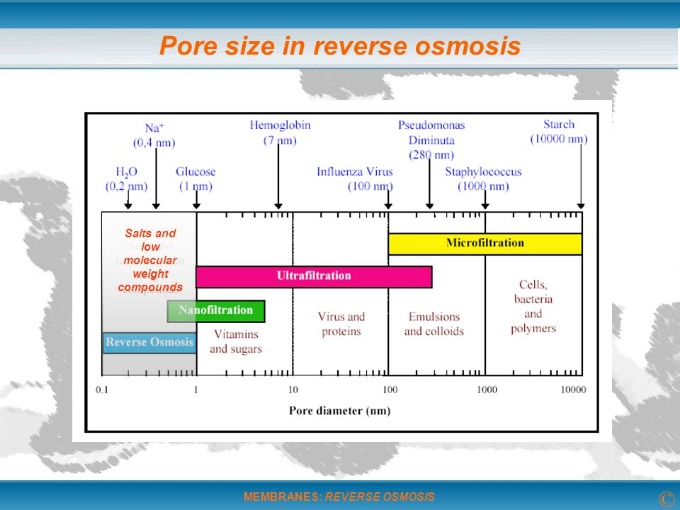Pore size in reverse osmosis