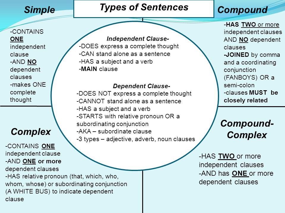 22 types of sentences simple compound complex complex