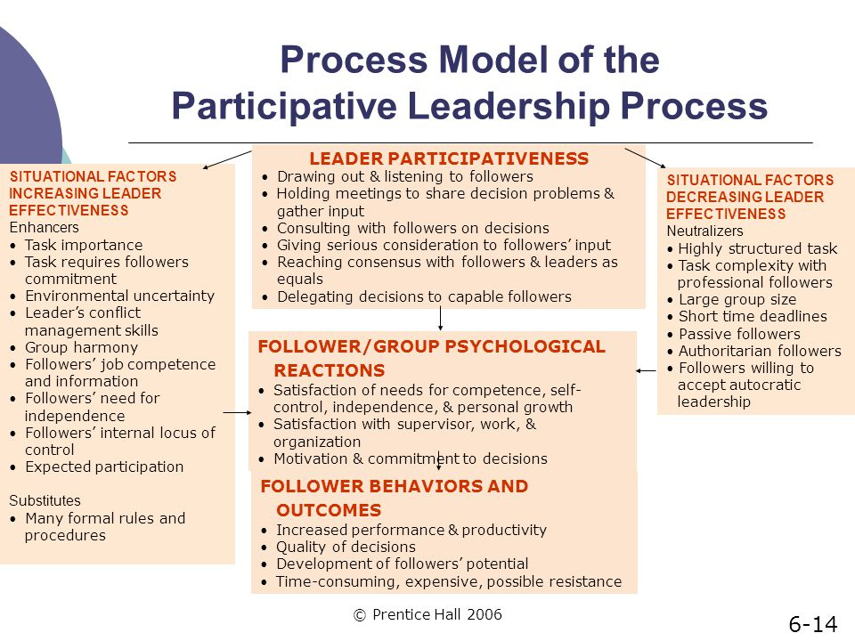 process model of the participative leadership process