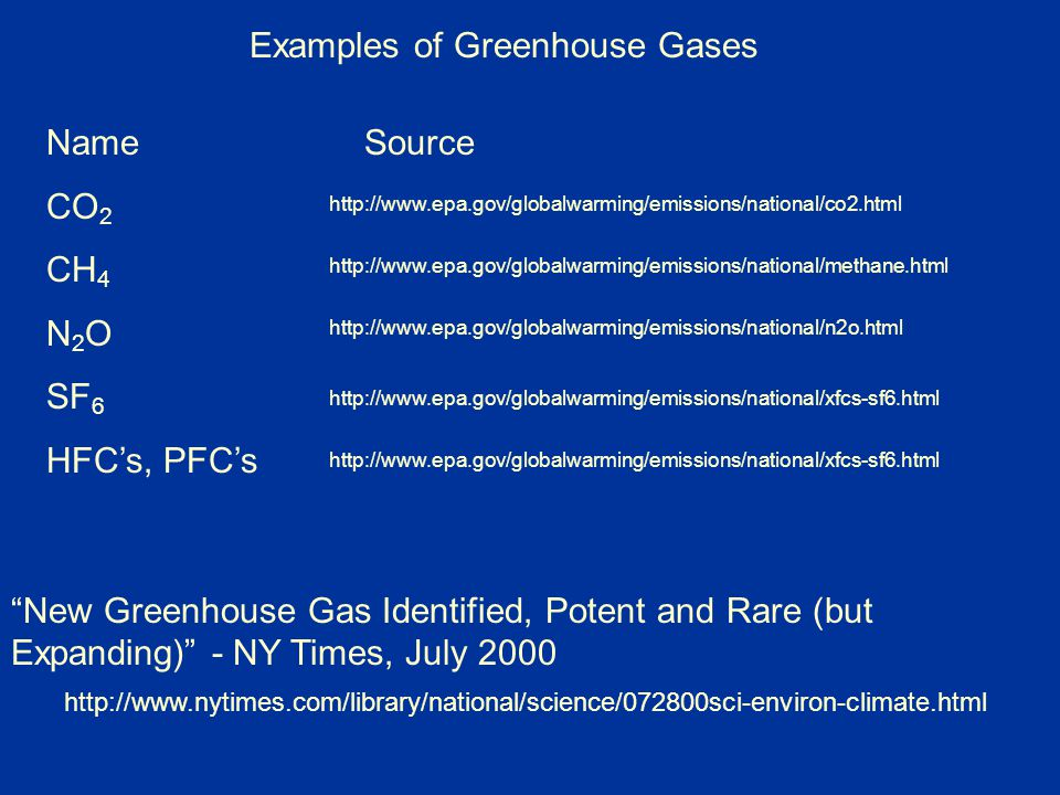 Greenhouse Effect Global Warming Ppt Video Online Download