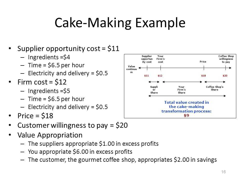 16 Cake Making Example Supplier Opportunity Cost