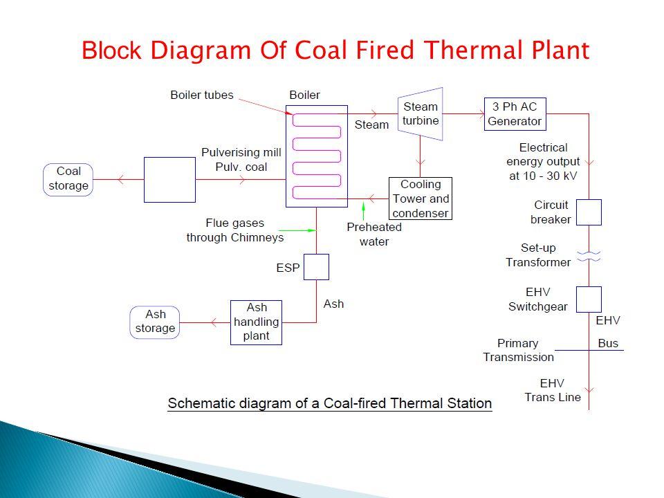 Block Diagram Of Coal Power Plant - DIY Enthusiasts Wiring Diagrams •