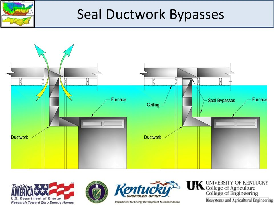 Seal Ductwork Bypasses