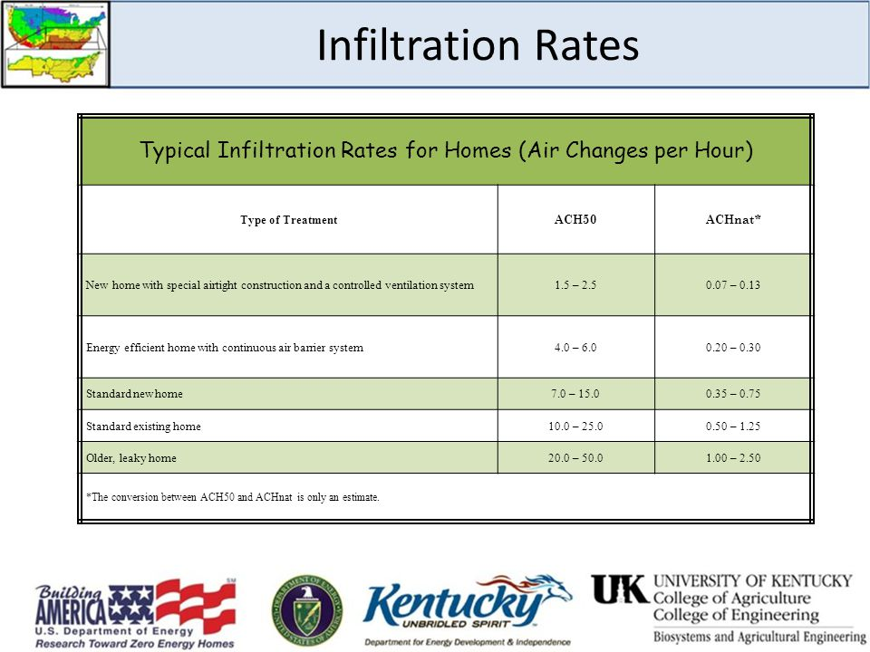 Typical Infiltration Rates for Homes (Air Changes per Hour)